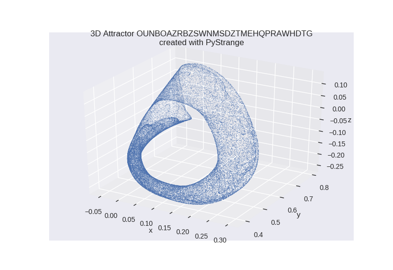 3D Attractor OUNBOAZRBZSWNMSDZTMEHQPRAWHDTG 50000 Vertices