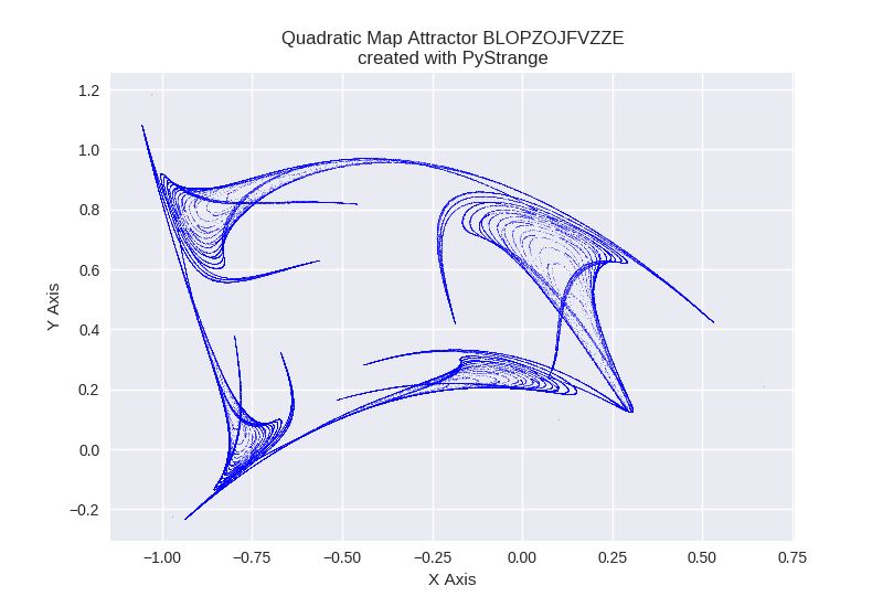 Quadratic Map Attractor BLOPZOJFVZZE PyStrange