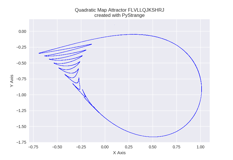 Quadratic Map Attractor FLVLLQJKSHRJ PyStrange
