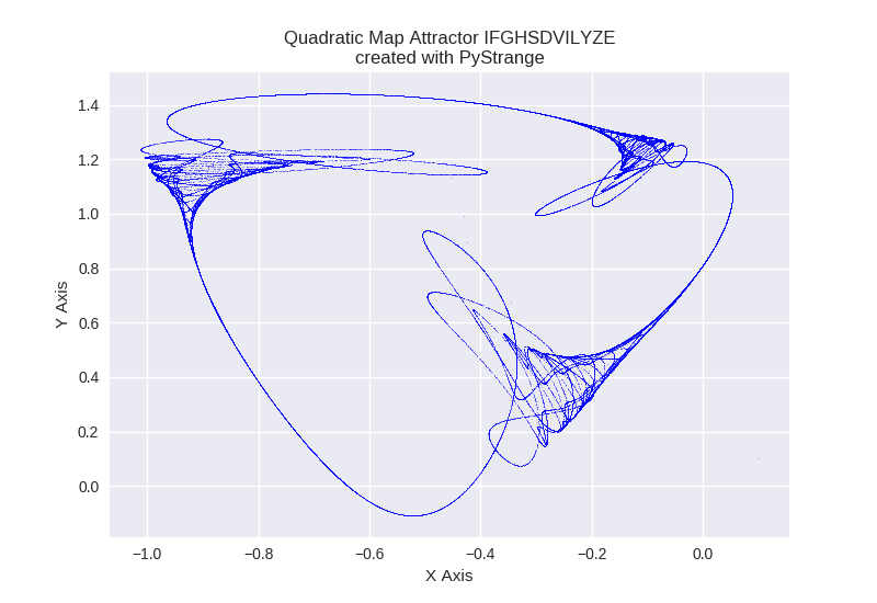 Quadratic Map Attractor IFGHSDVILYZE PyStrange