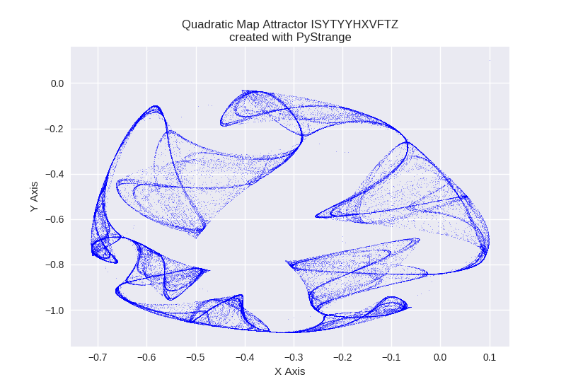 Quadratic Map Attractor ISYTYYHXVFTZ PyStrange