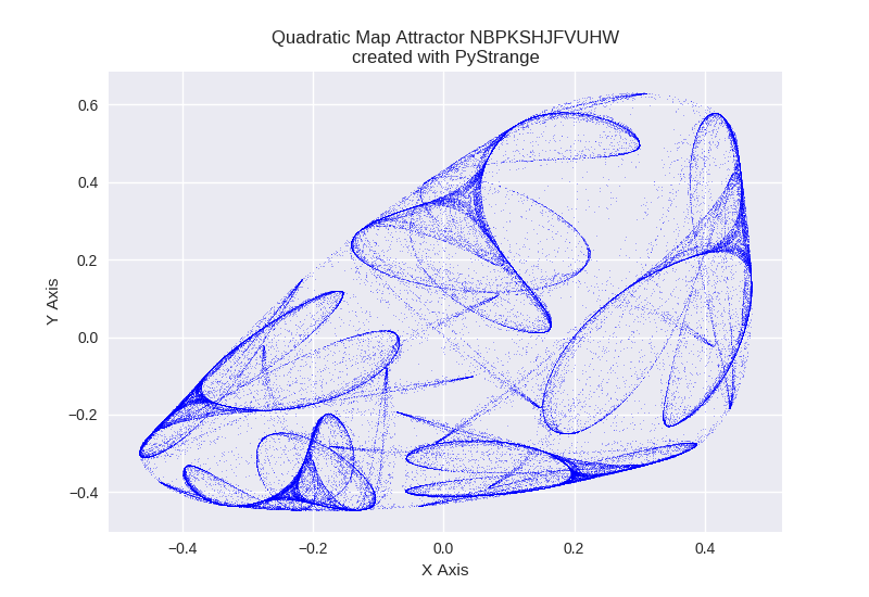 Quadratic Map Attractor NBPKSHJFVUHW PyStrange