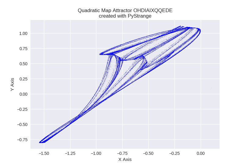 Quadratic Map Attractor OHDIAIXQQEDE PyStrange